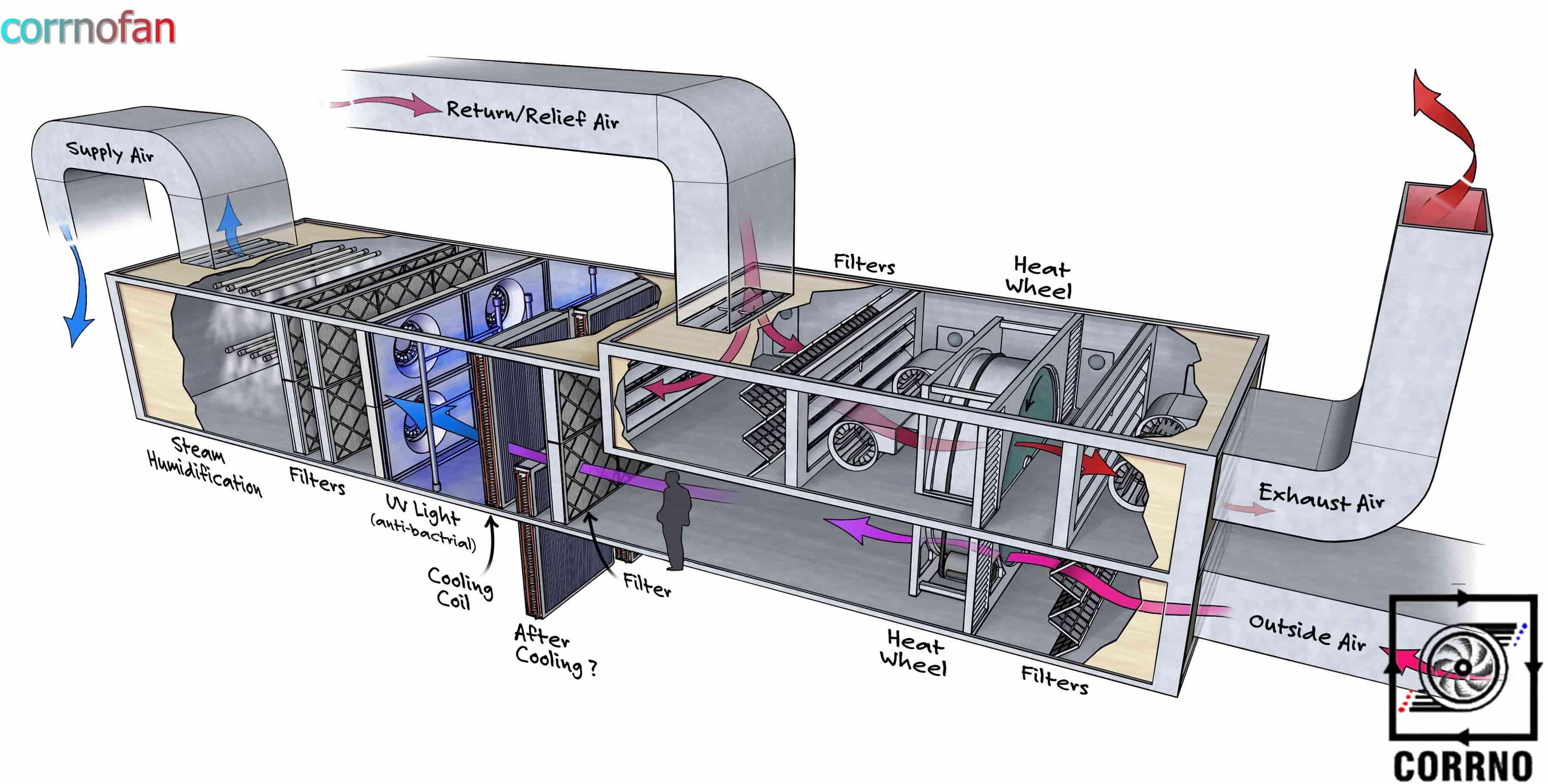 جزِئیات هواساز استخری-کارنو فن