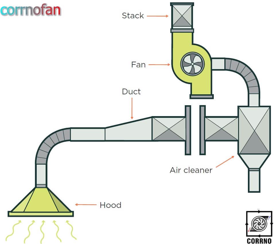 سیستم تهویه استخراجی -کارنو فن