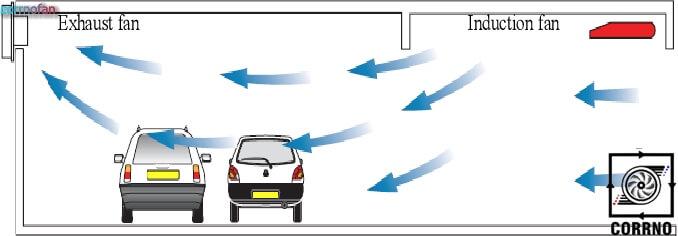 تهویه پارکینگ سرپوشیده - سیستم های تهویه کارنو