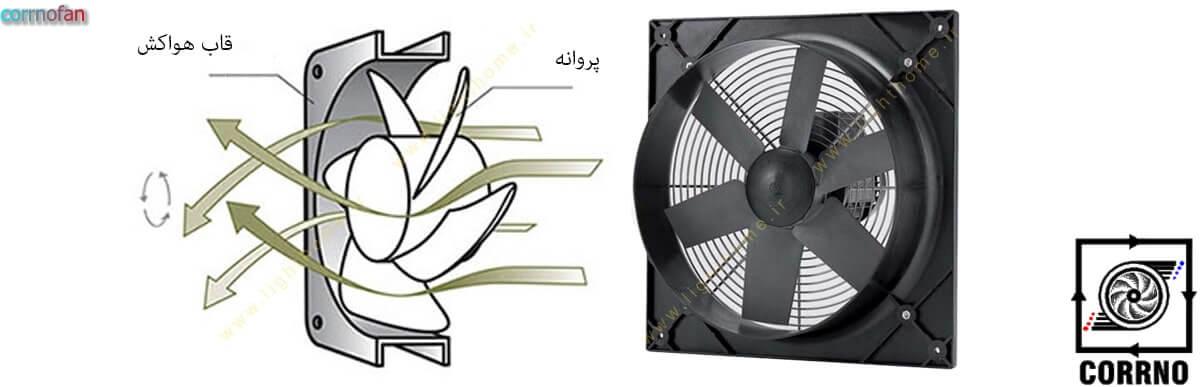 Axial fan function