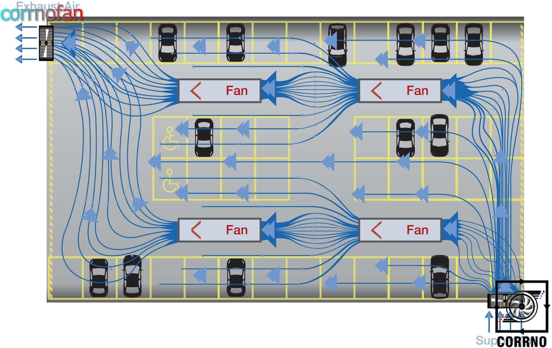 سیستم تهویه پارکینگ