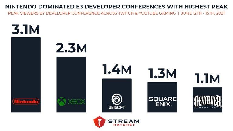 رکوردشکنی Nintendo Direct در E3 2021