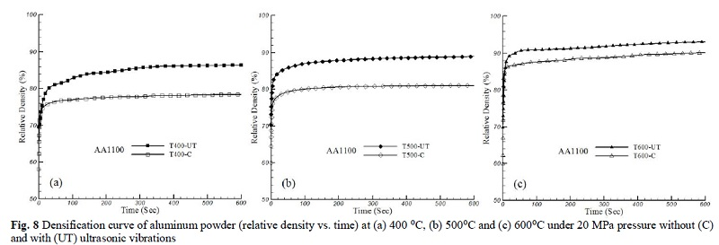 Fig. 8 Densification curve of aluminum powder (relative density vs. time) at (a) 400 ⁰C, (b) 500⁰C and (c) 600⁰C under 20 MPa pressure without (C) and with (UT) ultrasonic vibrations
