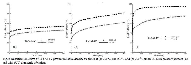 آلیاژ تیتانیوم -فرآیند فشردن داغ پودر با هدف تولید قطعات با خصوصیات مشابه مواد اولیه کار سرد شده انجام میگیرد.Ti-6A1-4VوAA1100 Fig. 9 Densification curve of Ti-6Al-4V powder (relative density vs. time) at (a) 750⁰C, (b) 850⁰C and (c) 950 ⁰C under 20 MPa pressure without (C) and with (UT) ultrasonic vibrations