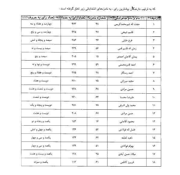 منتخبان شورای اسلامی #شهر_کیلان