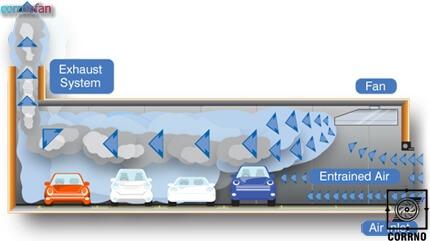 فن فشار مثبت پارکینگ-سیستمهای تهویه کارنو
