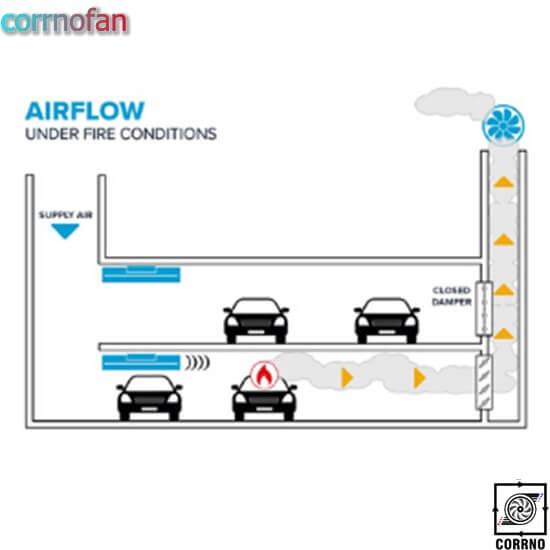 تهویه پارکینگ طبقاتی - سیتم های تهویه کارنو