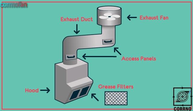 اجزای سیستم تهویه اشپزخانه-سیستمهای تهویه کارنو