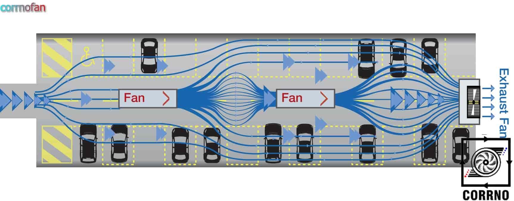 جت فن های  پارکینگی-کارنو فن