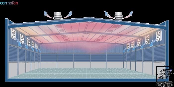 عملکرد فن رادیال پشت بامی-سیستمهای تهویه کارنو