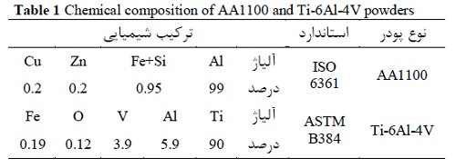 Table 1 Chemical composition of AA1100 and Ti-6Al-4V powders